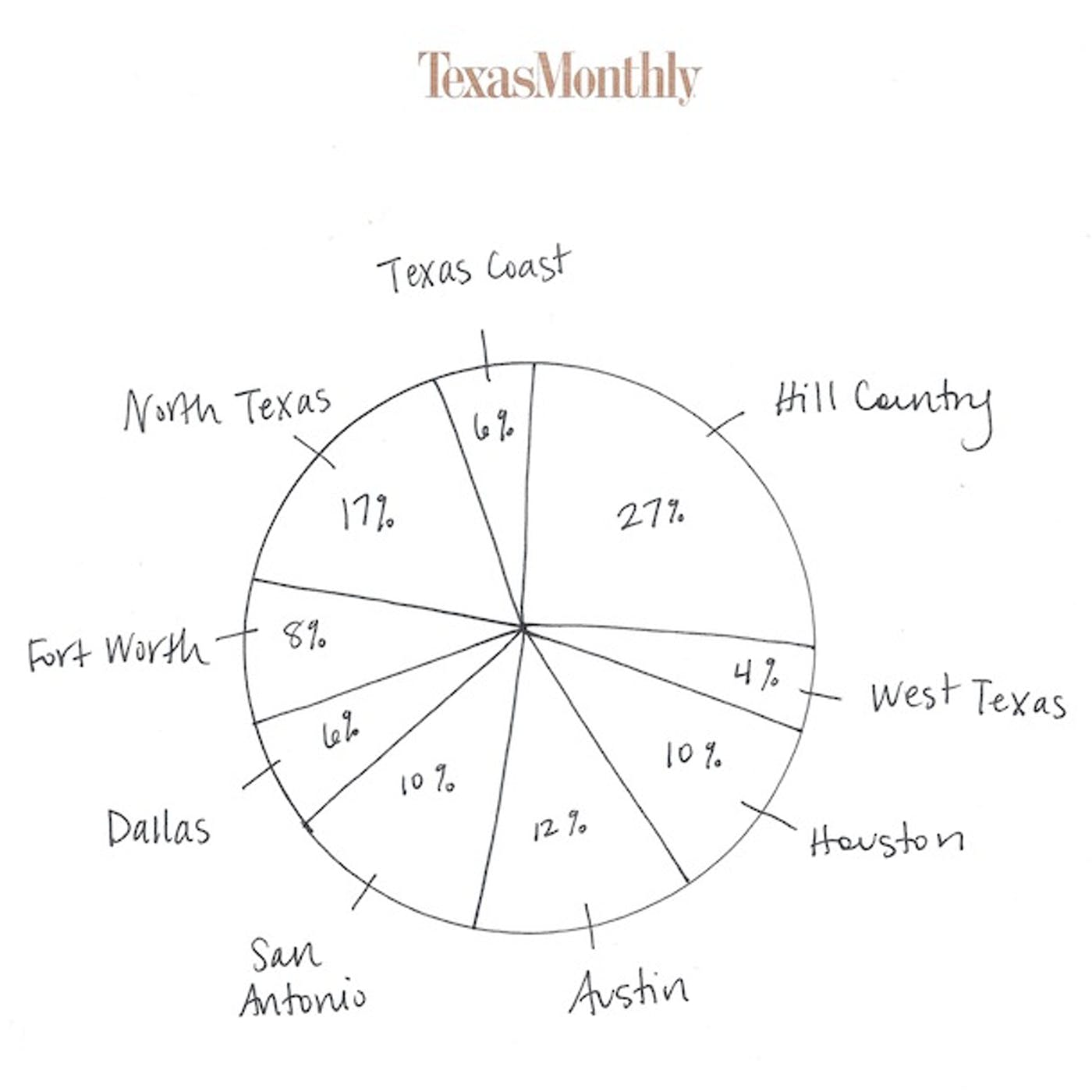 Ask The Wanderer Best Texas Town To Live In The Votes Are In Texas Monthly This post contains affiliate links. ask the wanderer best texas town to