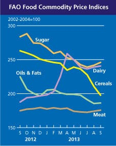 Food price graph_2