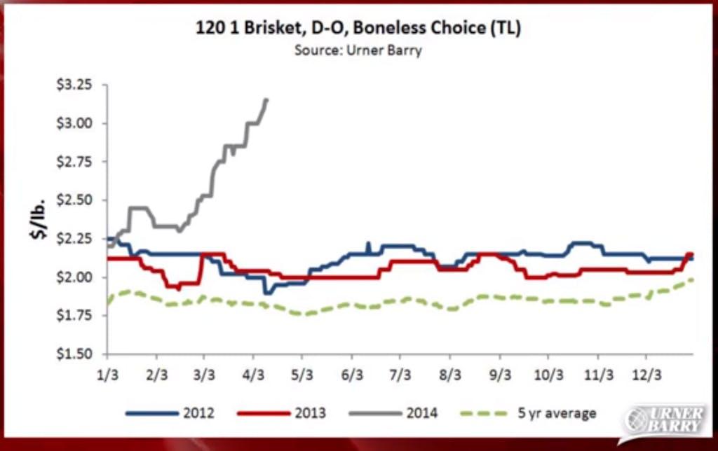 Urner Barry Brisket Chart