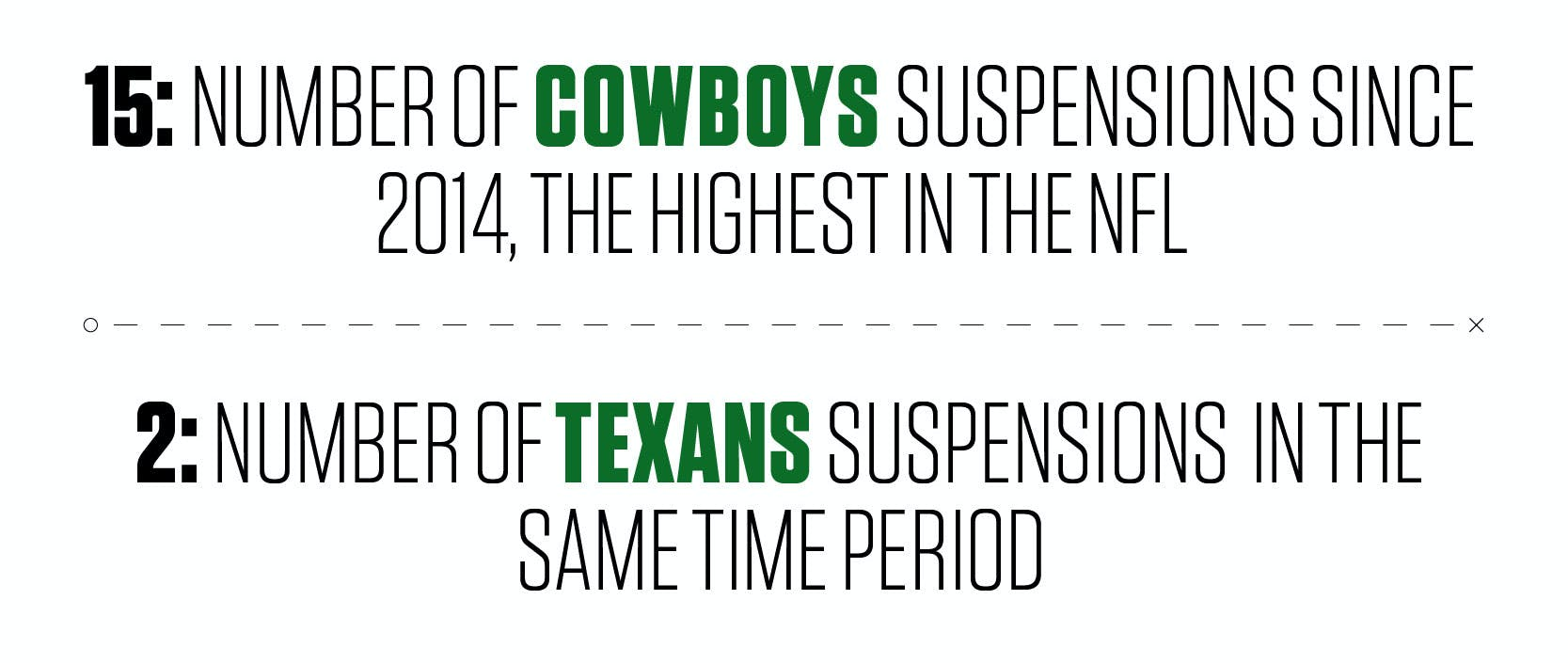 15: Number of Cowboys suspensions since 2014, the highest in the NFL. 2: Number of Texans suspensions in the same time period.