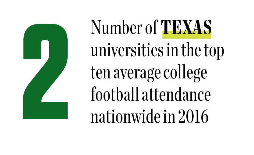 2: Number of Texas universities in the top ten average college football attendance nationwide in 2016.