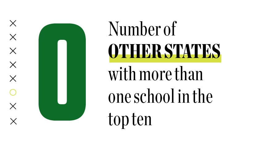 0: number of other states with more than one school in the top ten.