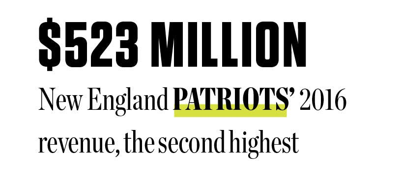 $523 million: New England Patriots' 2016 revenue, the second highest.