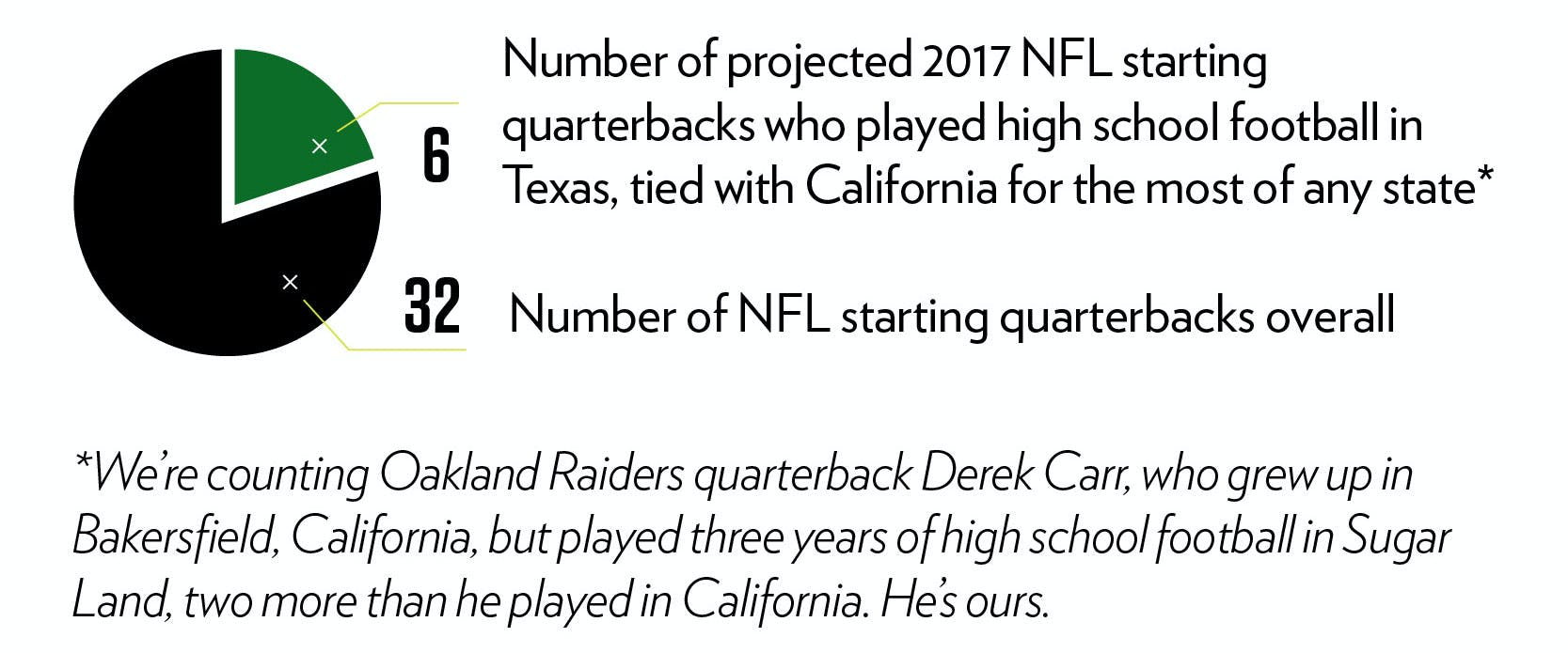 6: Number of projected 2017 NFL starting quarterbacks who played high school football in Texas, tied with California for the most of any state. 32: Number of NFL starting quarterbacks overall.