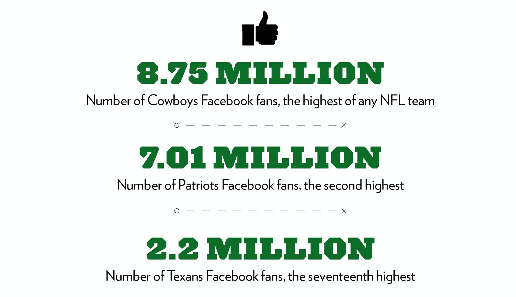 8.75 million: Number of Cowboys Facebook fans, the highest of any NFL team. 7.01 million: Number of Patriots Facebook fans, the second highest. 2.2 Million: Number of Texans Facebook fans, the seventeenth highest.