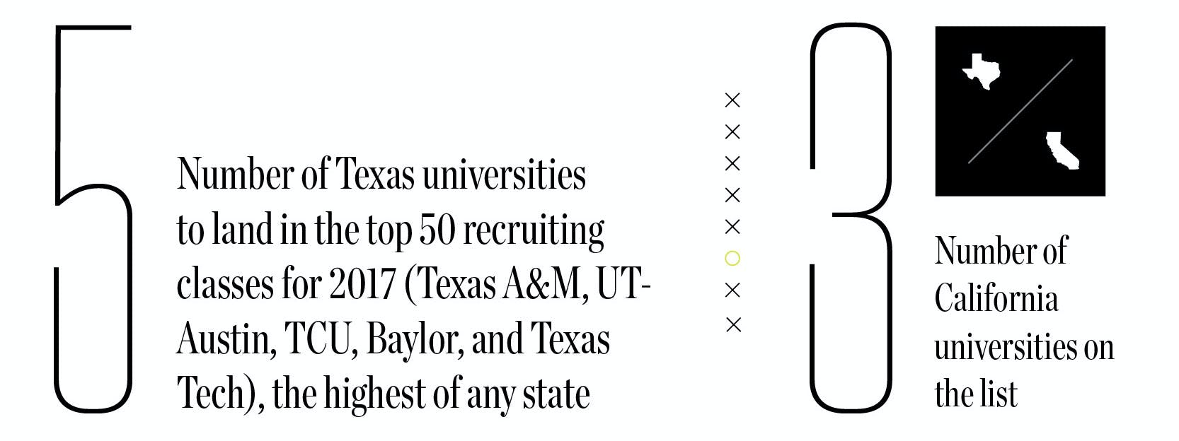 5: Number of Texas universities to land in the top 50 recruiting classes for 2017 (Texas A&M, UT-Austin, TCU, Baylor, and Texas Tech), the highest of any state. 3: Number of California universities on the list.