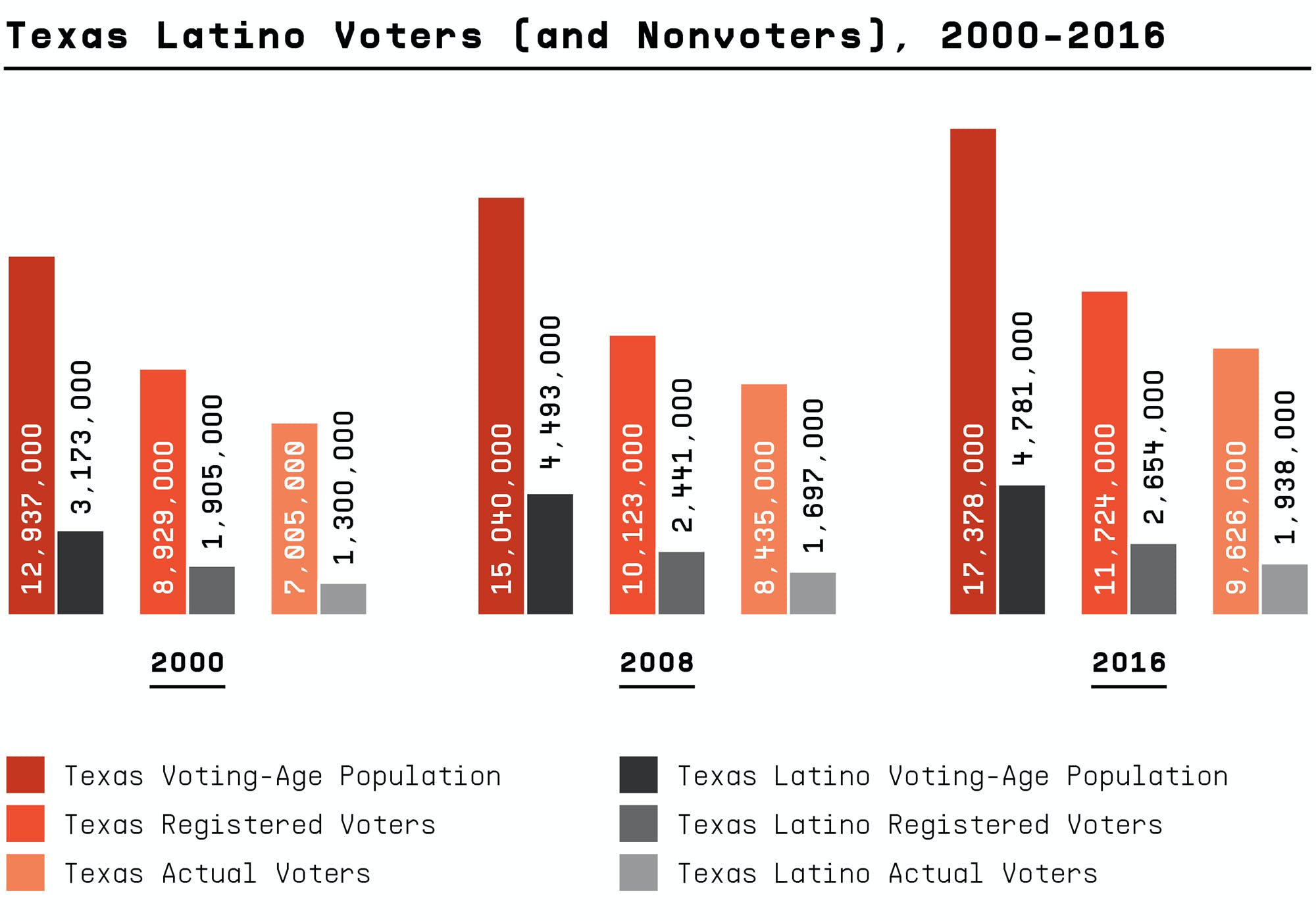 Texas Latino Voters