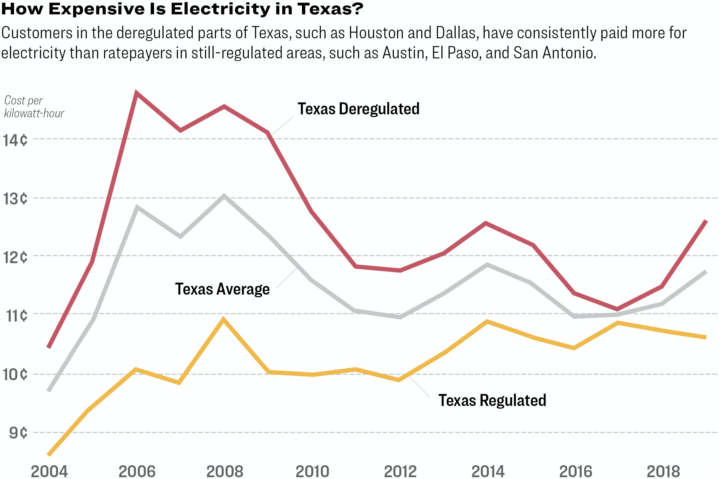 How Expensive Is Electricity in Texas?