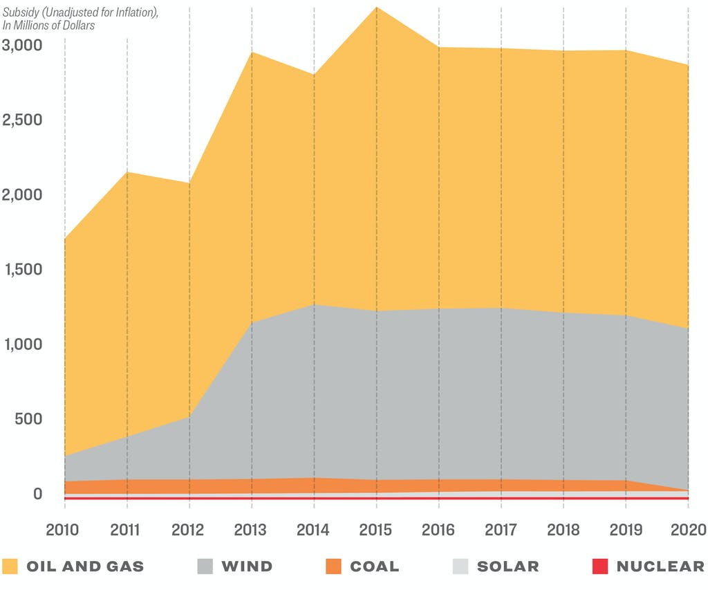 Texas has been happy to offer financial support—in the form of both tax breaks and spending on infrastructure such as power lines—to fossil-fuel and renewables Players. this chart tracks the totality of the state government's subsidies in the past decade. Oil and Gas Remains king.